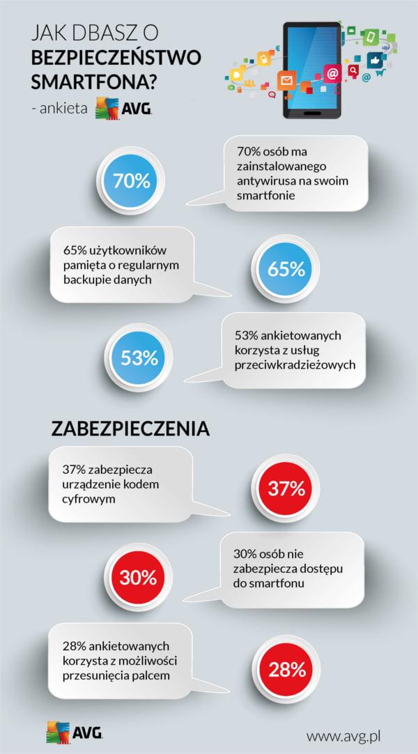 wyniki ankiety dotyczące bezpieczeństwa smartfona