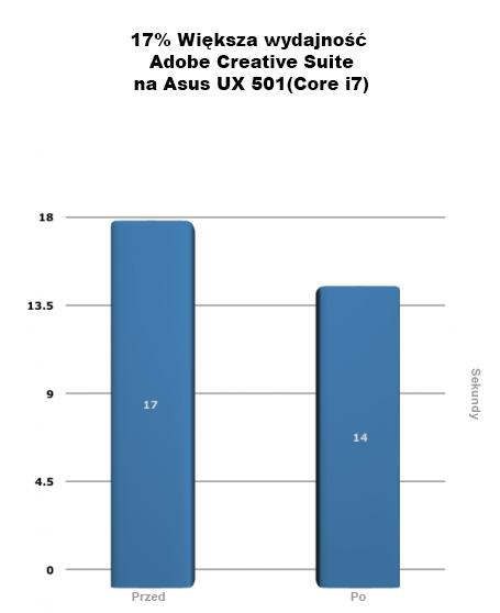 Tą rudnę wygrywa Windows 10, pokonując 8.1 o 17%