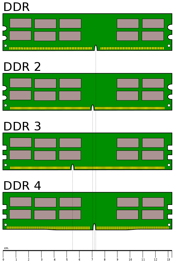 Różnice w wyglądzie kości z różnych generacji DDR