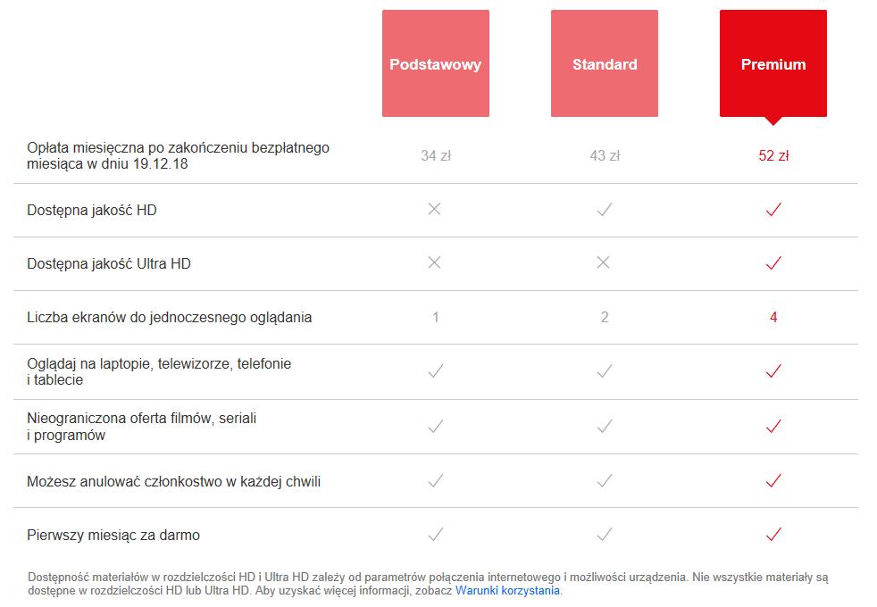 Różnice pomiędzy różnymi pakietami w usłudze Netflix
