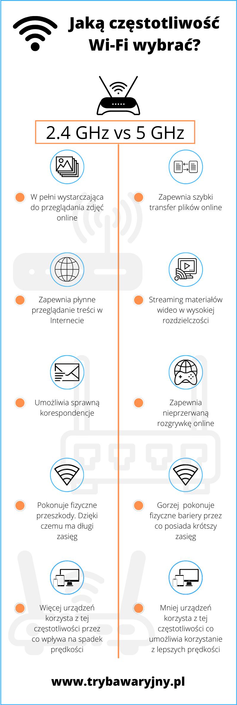 Infografika przedstawiającą częstotliwość Wi-Fi o dużym zasięgu.