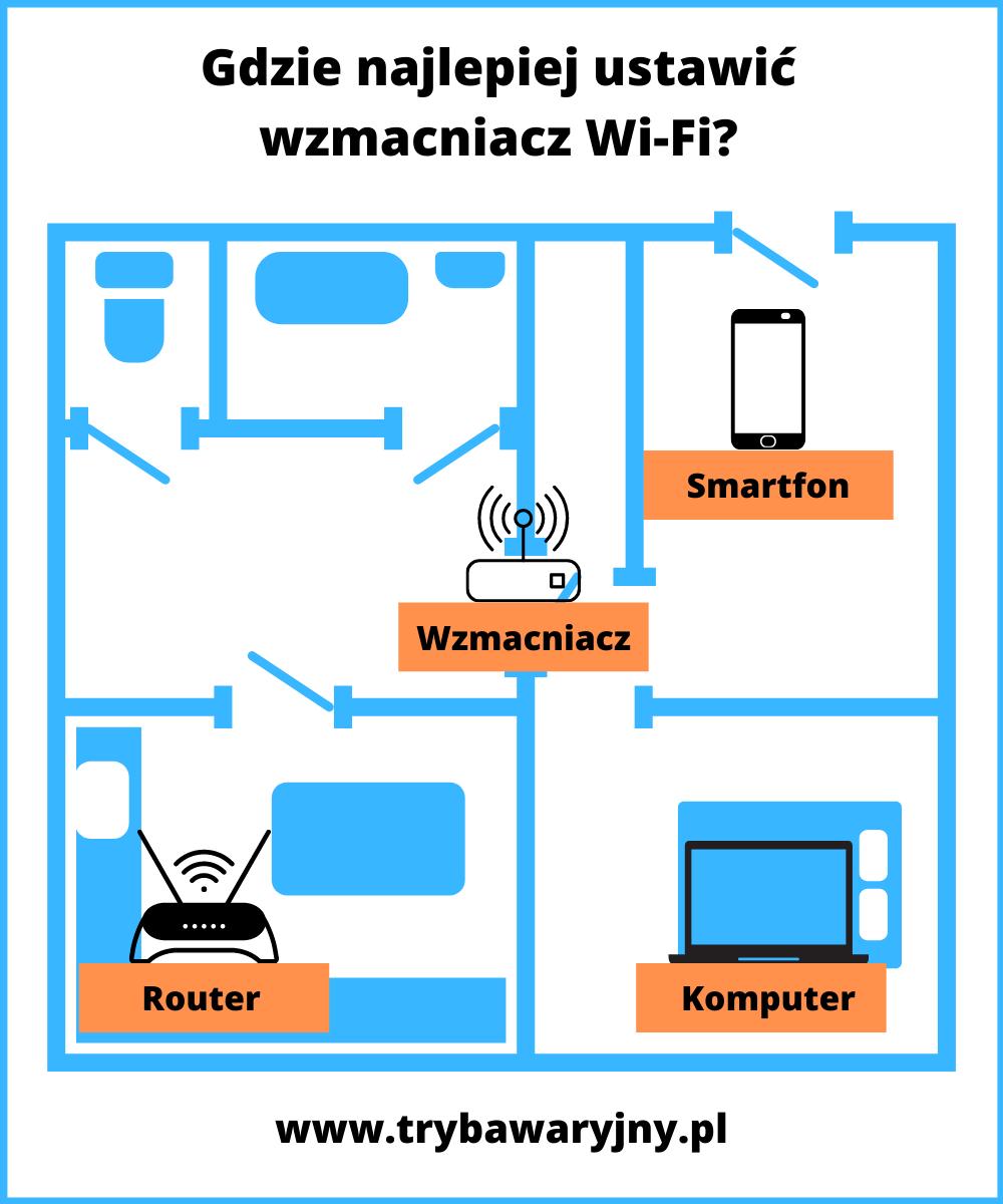 Infografika jak podłączyć i gdzie zainstalować wzmacniacz Wi-Fi w domu.