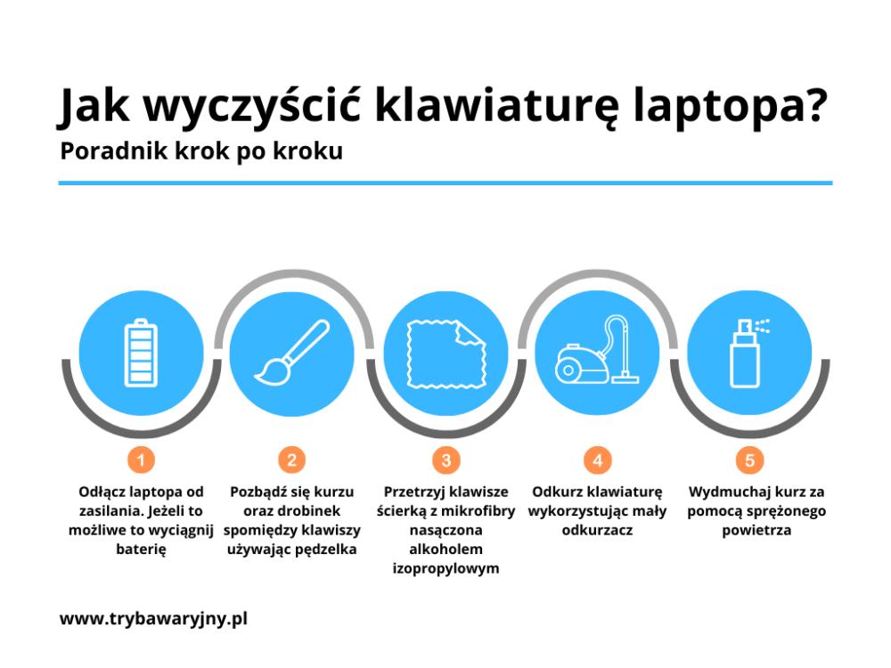 Poradnik jak krok po kroku wyczyścić klawiaturę w laptopie - infografika.